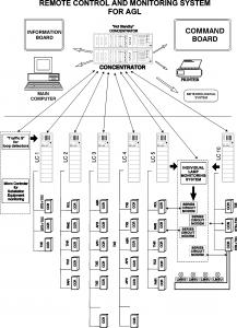 Системи за дистанционно управление на светотехника